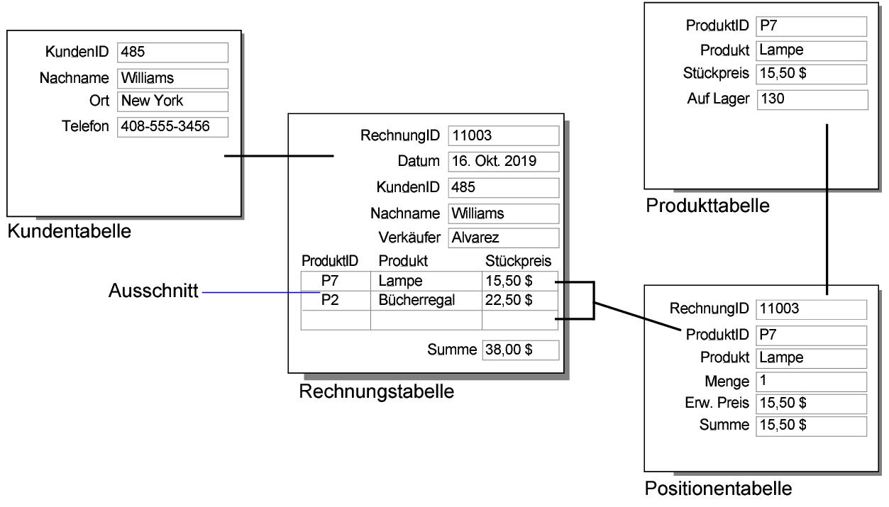Funky Inventar Formularvorlage Ensign - FORTSETZUNG ARBEITSBLATT ...
