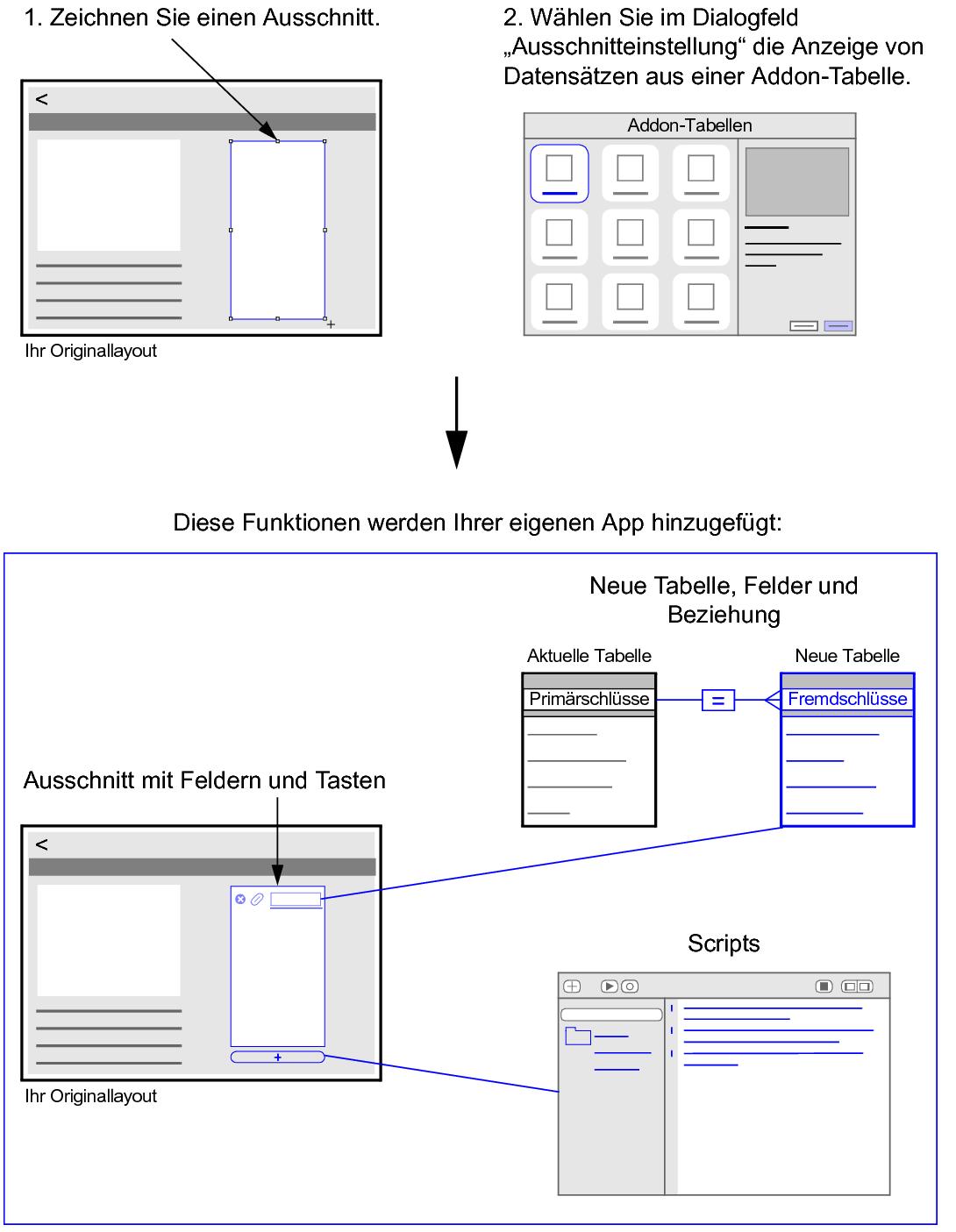 Hinzufügen von Addon-Tabellen zu eigenen Apps